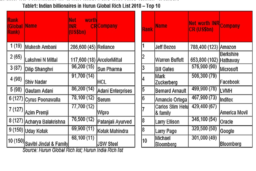 Mukesh Ambani-was-included-in-the-list-of-top-20-billionaires-indias-top-20-list-in-2017